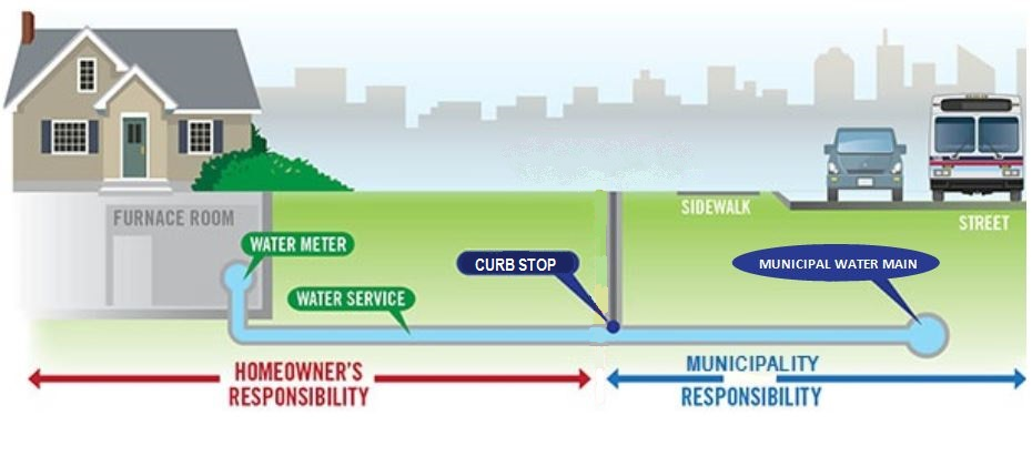 Understanding your water service